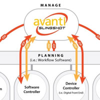 Avanti Slingshot Print MIS Workflow