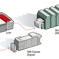 Hybrid Printing - Print MIS Software