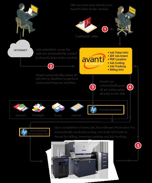Avanti Print MIS Software Integrated with HP Diagram