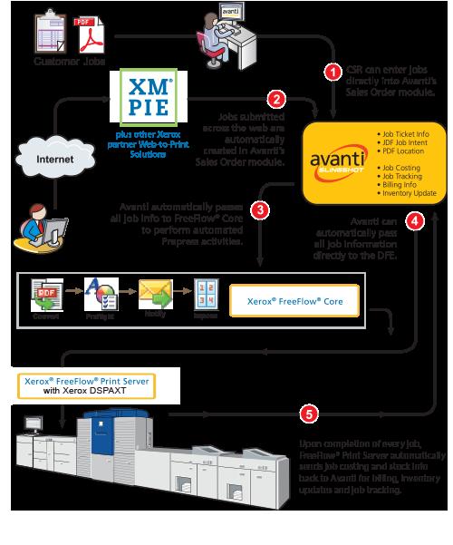 Avanti Print MIS and Xerox DSPAXT Workflow Integration